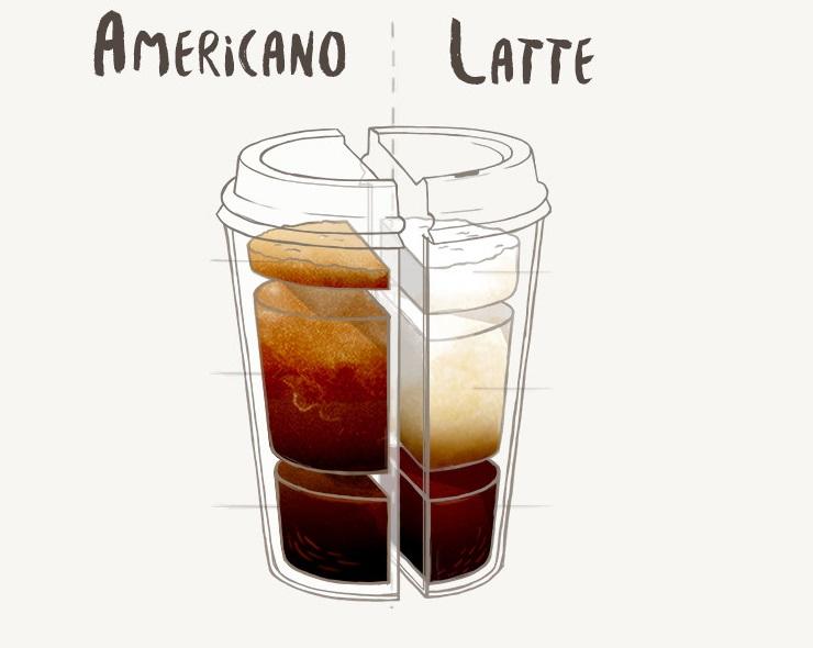 Americano vs Latte : quel café à base d'expresso est le meilleur ?