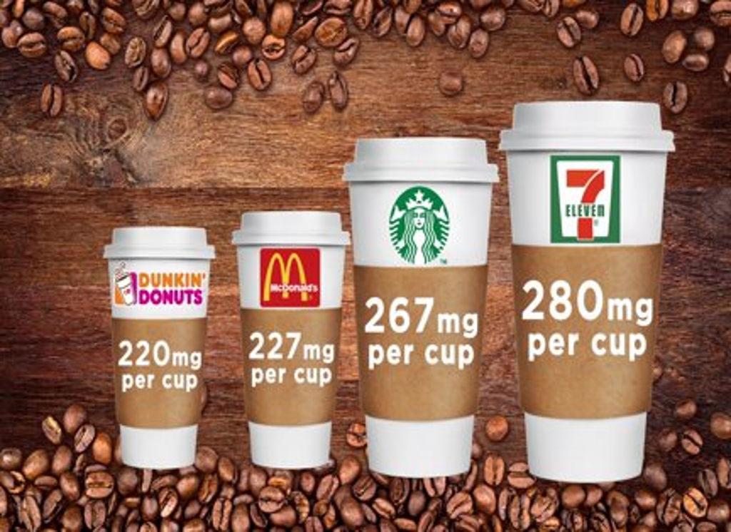 Combien de caféine contient une tasse de café ?